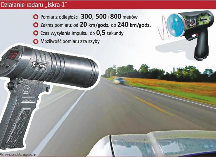 Czy policyjny radar zawyża dane?
