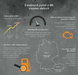 5 ważnych pytań o filtr cząstek stałych