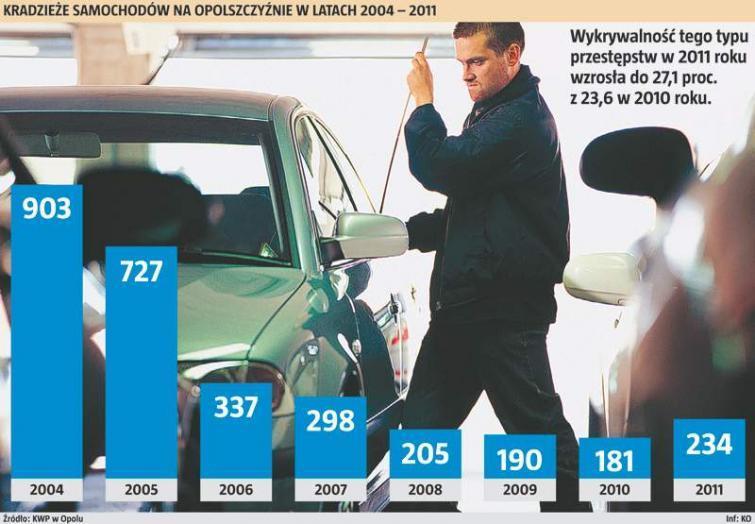 Opolskie: wzrosła liczba kradzieży samochodów