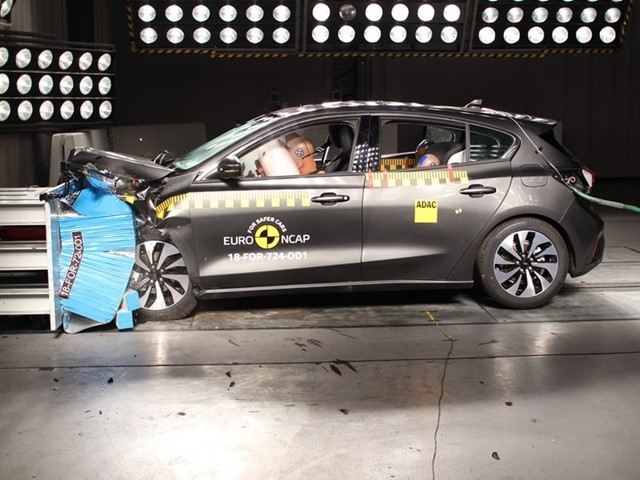 Ford Focus  ocena łączna: 5 gwiazdek - bezpieczeństwo dorosłych pasażerów: 85% - bezpieczeństwo przewożonych dzieci: 87% - ochrona pieszych przy zderzeniu z autem: 72% - ocena aktywnych/pasywnych systemów bezpieczeństwa: 75%  Fot. Euro NCAP