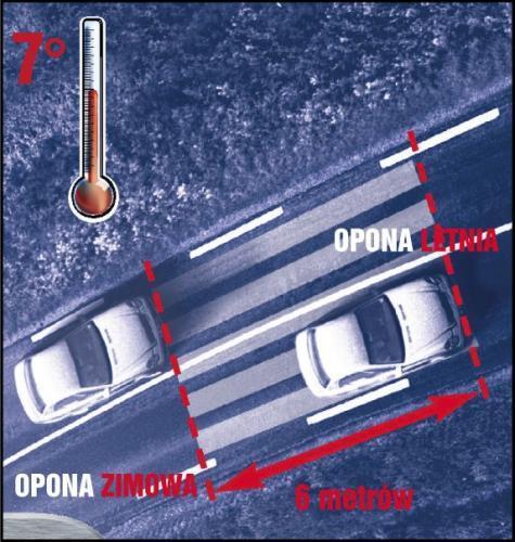 Poniżej 7°C, używając opon zimowych, skracasz drogę hamowania nawet o 6 m.