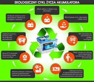 Ekologiczny cykl życia akumulatora