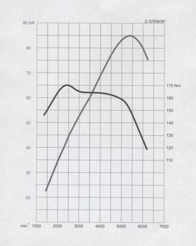 Rys. Skoda: Przebieg krzywych mocy i momentu obrotowego w silniku benzynowym.