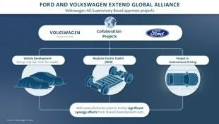 Volkswagen i Ford. Co obejmuje współpraca?