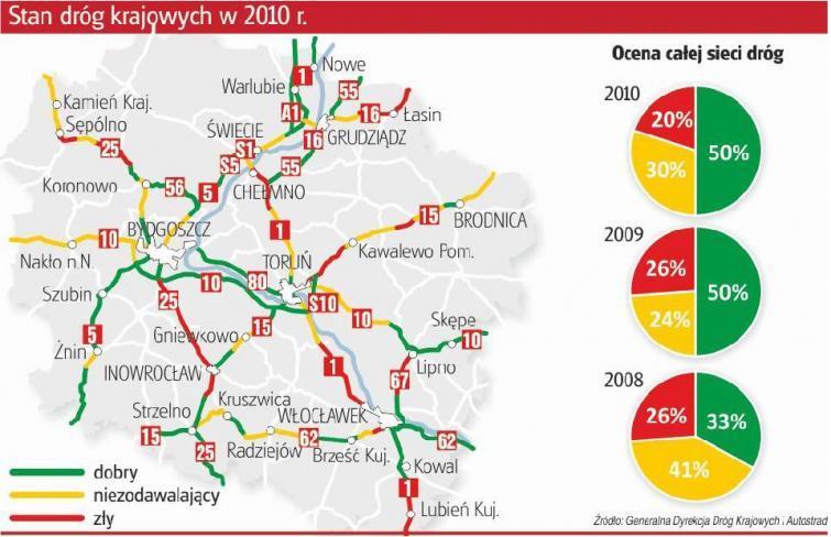 Kujawsko-Pomorskim drogom wciąż daleko do ideału