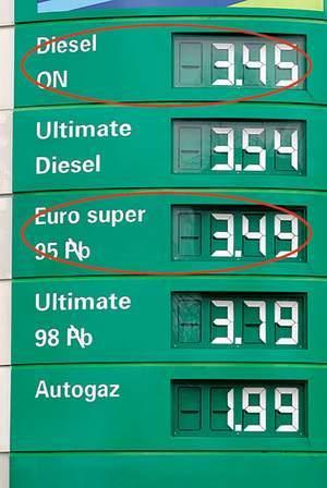 Fot. Kamil Jóźwiak: Wczoraj na niektórych łódzkich stacjach różnica w cenie oleju napędowego i benzyny bezołowiowej wynosiła zaledwie 4 groszy.