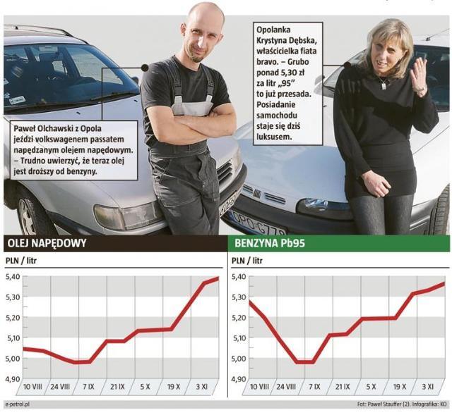 Szokujące ceny na stacjach paliw