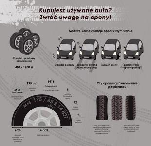 Kupujesz używane auto? Zwróć uwagę na opony!