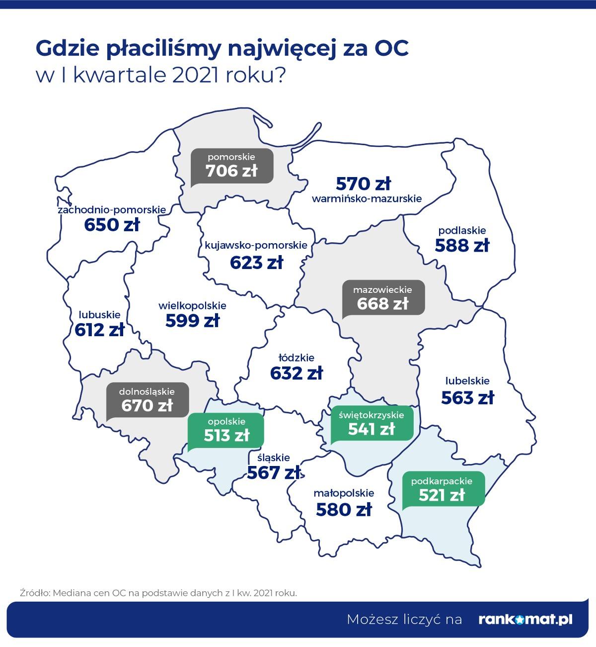 W pierwszym kwartale 2021 roku średnia cena OC wyniosła 617 zł i była niższa o 3,7% niż we wcześniejszym kwartale. Porównując jednak ten wynik, do analogicznego okresu 2020 roku spadek wyniósł 10,2%. Tak dużego spadku cen nie obserwowano od 2017 roku.  Fot. Rankomat.pl