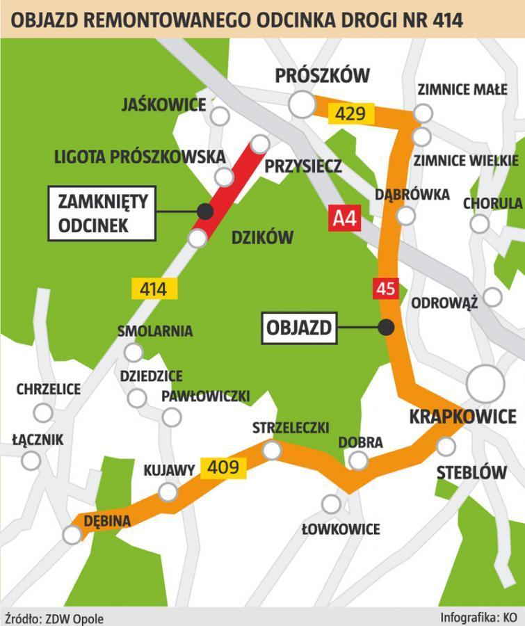 Opole-Prudnik. Remont drogi wojewódzkiej 414. Objazd do czerwca