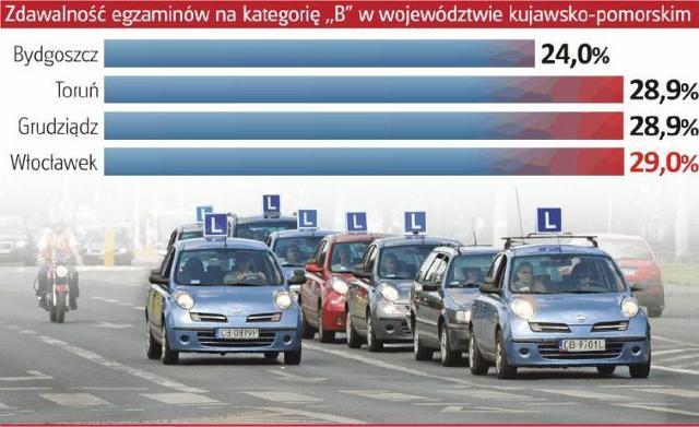 Psycholog: Ludzie mniej inteligentni szybciej robią prawo jazdy