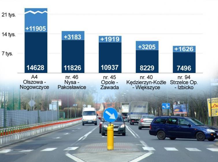 Opolskie: więcej samochodów na drogach krajowych